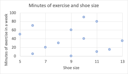A scatterplot showing a no correlation between the shoe size and time spent exercising.