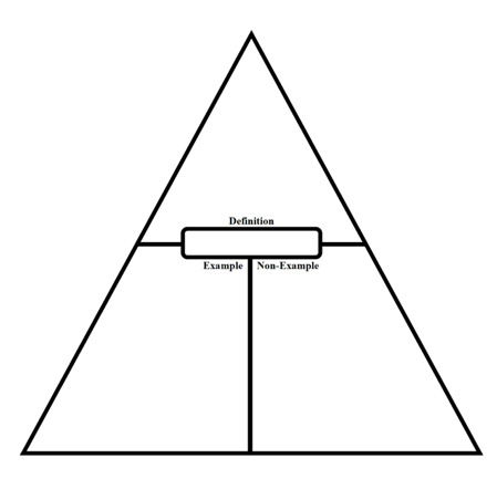 A triangle divided into three sections with the tip pointed up. In the middle of the triangle is a blank space to write the term students learning using this graphic organizer. The three divided sections are labeled accordingly: the top section of the triangle is for the definition of the word, the bottom left section is for an example, and the bottom right section is for a non-example.