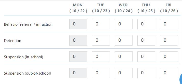 Sophia's behavior data entry form for the week of 10/22. Data summarized below image.
