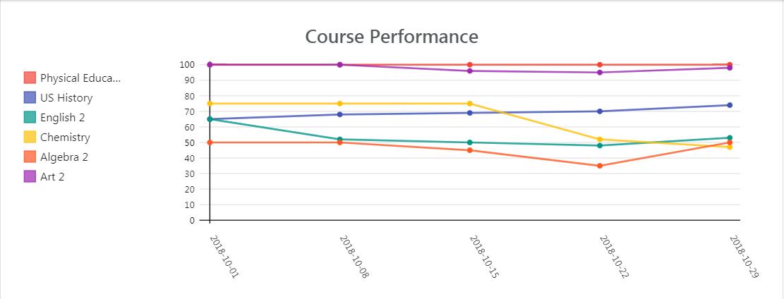 Line graph displaying Sophia's course performance data. Data summarized below image.