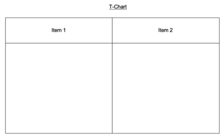 "The first graphic organizer is a T-Chart showing a box divided into two sections with a heading for each side labeled ""item 1"" and ""item 2""."