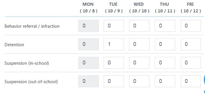 Sophia's behavior data entry form for the week of 10/8. Data summarized below image.