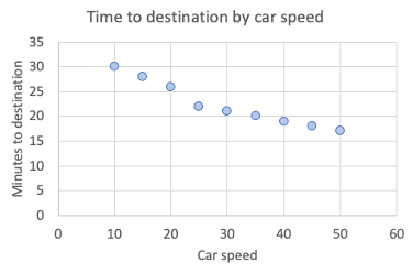 A scatterplot showing a negative correlation between the car speed and time to destination.