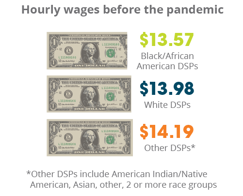 Hourly wages (before pandemic): Black/African American DSPs – $13.57, white DSPs – $13.98, other DSPs (American Indian/Native American, Asian, other, 2 or more race groups) - $14.19