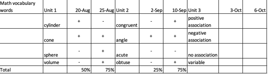 A sample data collection sheet showing student progress on identification of math vocabulary words such as positive association, negative association, no association, and variable.