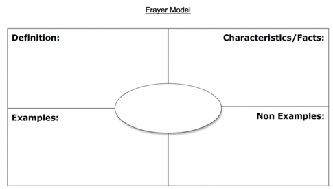 "The fourth graphic organizer is a Frayer Model showing a rectangle divided into four sections with a blank oval in the middle for the chosen vocabulary word. The four boxes around are labeled accordingly: the top left box is labeled ""definition"", the top right box is labeled ""characteristics/facts"", the bottom left box is labeled ""examples"", and the bottom right box is labeled ""non examples""."