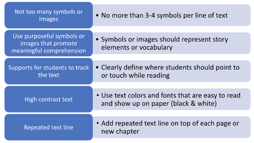 A flow chart of 5 rows and 2 columns. Row 1 not too many symbols or images. No more than 3-4 symbols per line of text. Row 2 use purposeful symbols or images that promote meaningful comprehension. Symbols or images should represent story elements or vocabulary. Row 3 supports for students to track the text. Clearly define where students should point to or touch while reading. Row 4 high contrast text. Use text colors and fonts that are easy to read and show up on paper (black and white). Row 5 repeated text line. Add repeated text line on top of each page or new chapter.